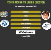 Troels Kloeve vs Julius Eskesen h2h player stats