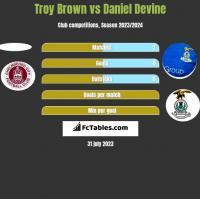 Troy Brown vs Daniel Devine h2h player stats