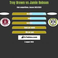Troy Brown vs Jamie Robson h2h player stats