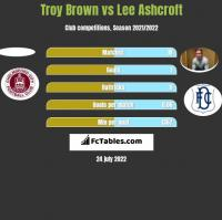 Troy Brown vs Lee Ashcroft h2h player stats