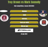 Troy Brown vs Mark Connolly h2h player stats