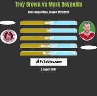 Troy Brown vs Mark Reynolds h2h player stats
