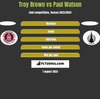 Troy Brown vs Paul Watson h2h player stats