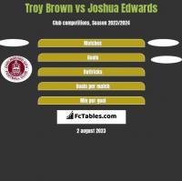 Troy Brown vs Joshua Edwards h2h player stats