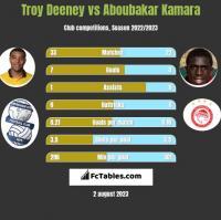 Troy Deeney vs Aboubakar Kamara h2h player stats