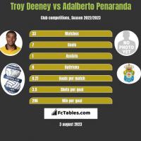 Troy Deeney vs Adalberto Penaranda h2h player stats