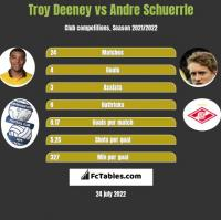 Troy Deeney vs Andre Schuerrle h2h player stats