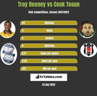 Troy Deeney vs Cenk Tosun h2h player stats
