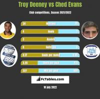 Troy Deeney vs Ched Evans h2h player stats