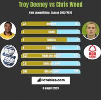 Troy Deeney vs Chris Wood h2h player stats