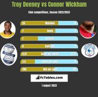 Troy Deeney vs Connor Wickham h2h player stats