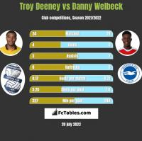 Troy Deeney vs Danny Welbeck h2h player stats