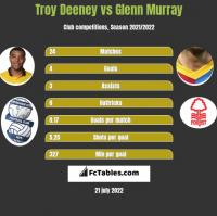 Troy Deeney vs Glenn Murray h2h player stats