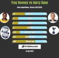 Troy Deeney vs Harry Kane h2h player stats