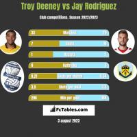 Troy Deeney vs Jay Rodriguez h2h player stats