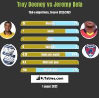 Troy Deeney vs Jeremy Bela h2h player stats