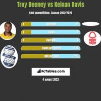 Troy Deeney vs Keinan Davis h2h player stats
