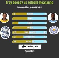 Troy Deeney vs Kelechi Iheanacho h2h player stats