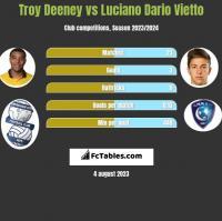 Troy Deeney vs Luciano Dario Vietto h2h player stats