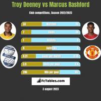 Troy Deeney vs Marcus Rashford h2h player stats