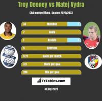 Troy Deeney vs Matej Vydra h2h player stats