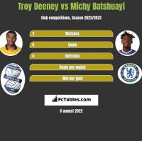 Troy Deeney vs Michy Batshuayi h2h player stats
