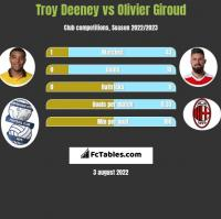Troy Deeney vs Olivier Giroud h2h player stats