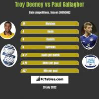 Troy Deeney vs Paul Gallagher h2h player stats