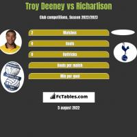 Troy Deeney vs Richarlison h2h player stats