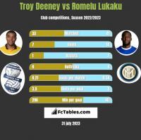 Troy Deeney vs Romelu Lukaku h2h player stats