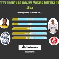Troy Deeney vs Wesley Moraes Ferreira Da Silva h2h player stats