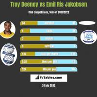 Troy Deeney vs Emil Ris Jakobsen h2h player stats