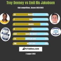 Troy Deeney vs Emil Ris Jakobsen h2h player stats