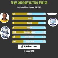 Troy Deeney vs Troy Parrot h2h player stats
