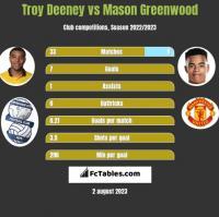 Troy Deeney vs Mason Greenwood h2h player stats