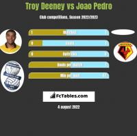 Troy Deeney vs Joao Pedro h2h player stats
