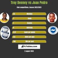 Troy Deeney vs Joao Pedro h2h player stats