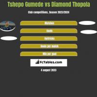 Tshepo Gumede vs Diamond Thopola h2h player stats