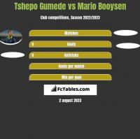 Tshepo Gumede vs Mario Booysen h2h player stats