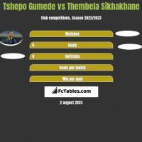 Tshepo Gumede vs Thembela Sikhakhane h2h player stats