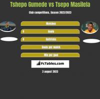 Tshepo Gumede vs Tsepo Masilela h2h player stats