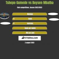 Tshepo Gumede vs Boysen Mbatha h2h player stats