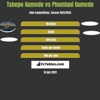 Tshepo Gumede vs Phumlani Gumede h2h player stats