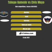 Tshepo Gumede vs Elvis Moyo h2h player stats