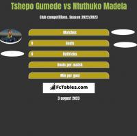 Tshepo Gumede vs Ntuthuko Madela h2h player stats