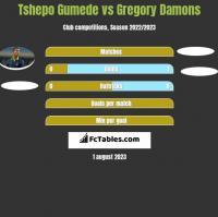 Tshepo Gumede vs Gregory Damons h2h player stats
