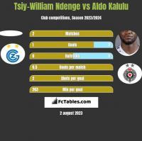 Tsiy-William Ndenge vs Aldo Kalulu h2h player stats