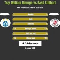 Tsiy-William Ndenge vs Basil Stillhart h2h player stats