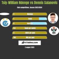 Tsiy-William Ndenge vs Dennis Salanovic h2h player stats