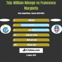 Tsiy-William Ndenge vs Francesco Margiotta h2h player stats